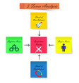 5 forces analysis diagram - sticky notes - strong vector image vector image