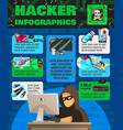 computer hackishness infographic poster vector image