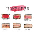 watercolour slices of beef steak meat doneness vector image vector image