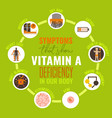 vitamin a deficiency icons set vector image