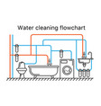 water cleaning flowchart purification scheme vector image vector image