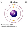 Diagram representation of the element lithium vector image vector image