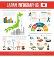 japan infographic set vector image