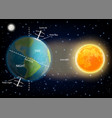 day and night cycle diagram vector image