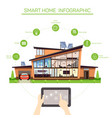 infographics for smart home with automated systems vector image vector image