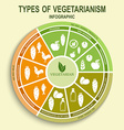 Vegetarian types infographic vector image vector image