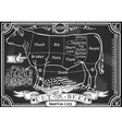 vintage blackboard of american cut of beef