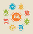 CORE VALUES Concept with icons vector image vector image