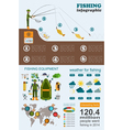 Fishing infographic Fishing with spinning Set