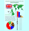 united kingdom infographics for presentation vector image