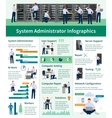 System Administrator Infographics vector image vector image