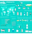 Milk products infographic with world map vector image vector image