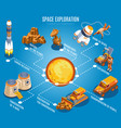 space exploration isometric flowchart vector image vector image