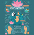 acupuncture traditional medicine poster vector image