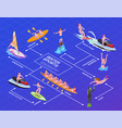 water sports isometric flowchart vector image vector image