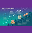 astronomy timeline concept