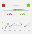 Mood meter with infographic graph vector image vector image