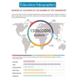 Education infographics placard template vector image vector image