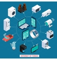 Iot concept isometric icons cycle composition vector image vector image