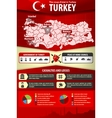 Military coup in Turkey Infographic vector image