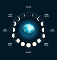 moon earth shadow vector image