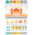 fat lipids diet infographic diagram poster water vector image vector image