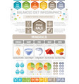 minerals diet infographic diagram poster water vector image vector image