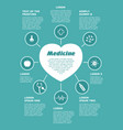 template medical poster infographic on green vector image