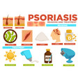 psoriasis reasons and treatment poster with info vector image