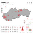 map slovakia epidemic and quarantine emergency vector image vector image