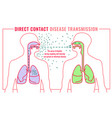 infectious disease transmission vector image vector image